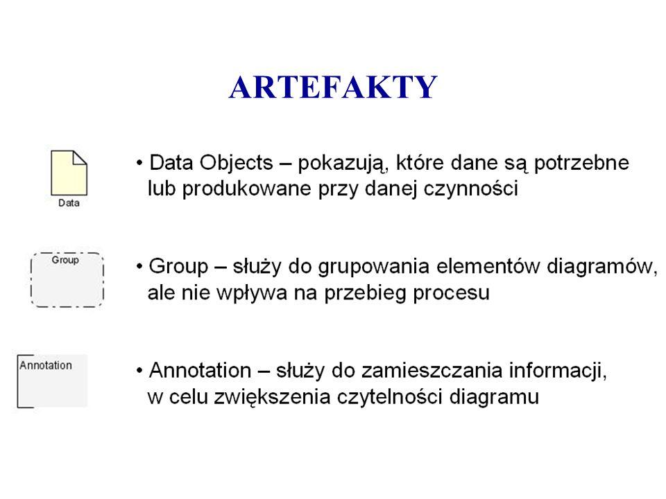 ARTEFAKTY