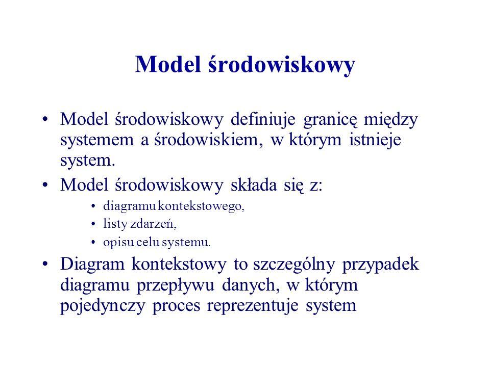Model środowiskowy Model środowiskowy definiuje granicę między systemem a środowiskiem, w którym istnieje system.