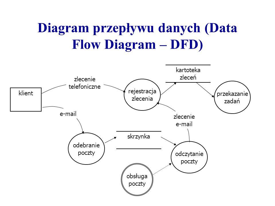 Diagram przepływu danych (Data Flow Diagram – DFD)