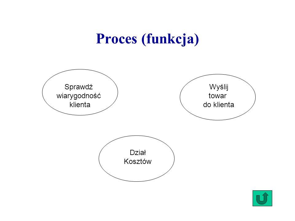 Proces (funkcja) Sprawdź wiarygodność klienta Wyślij towar do klienta