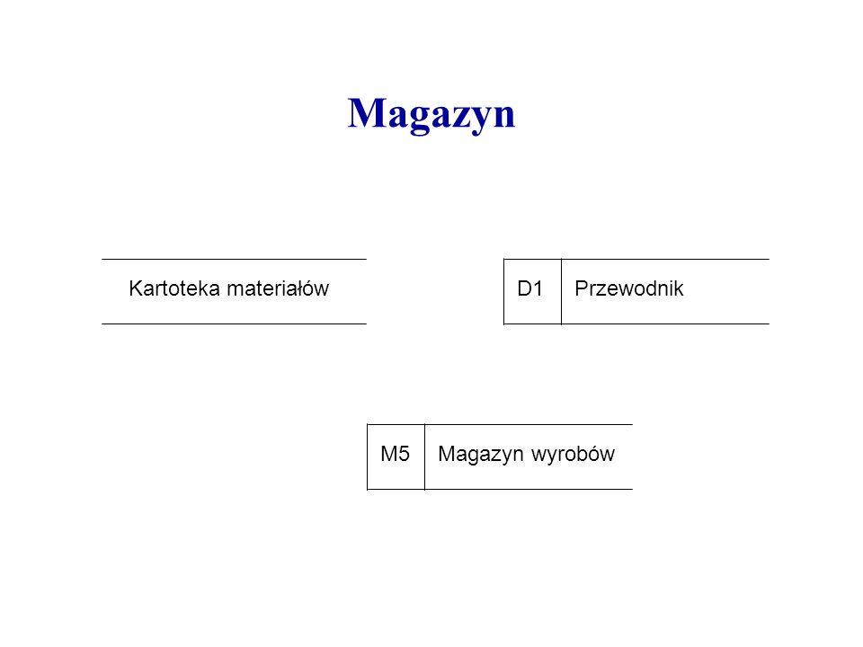 Magazyn D1 Przewodnik Kartoteka materiałów M5 Magazyn wyrobów