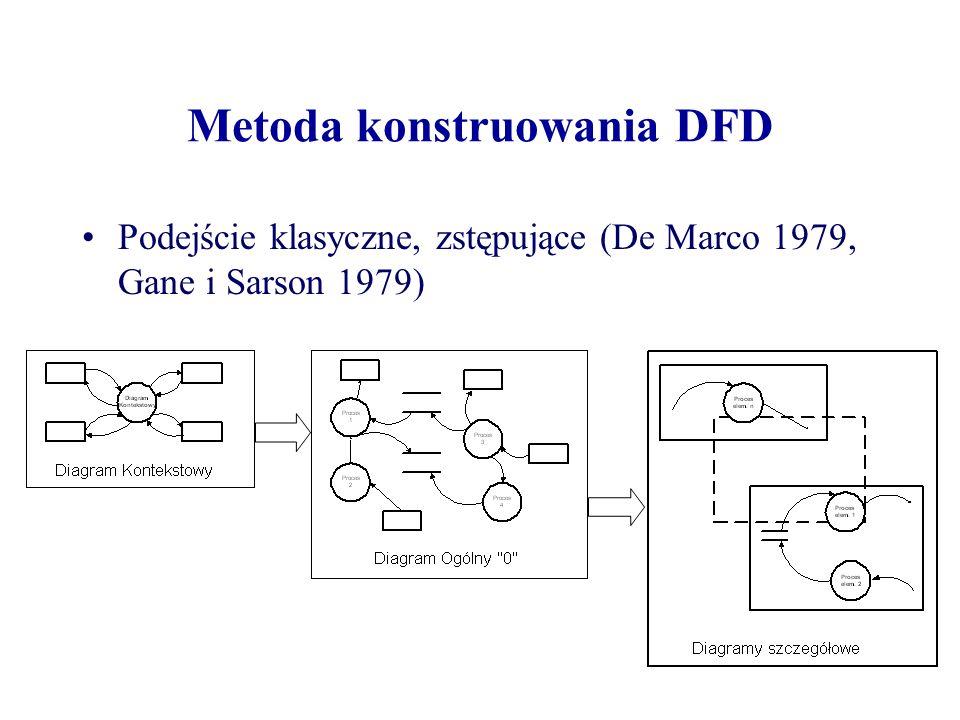 Metoda konstruowania DFD
