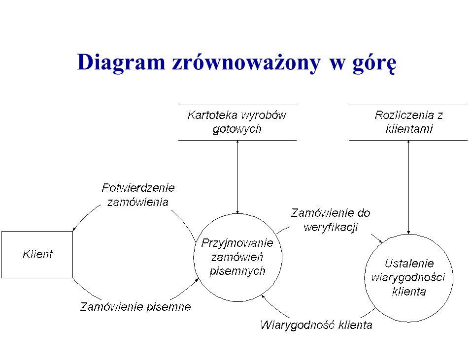 Diagram zrównoważony w górę