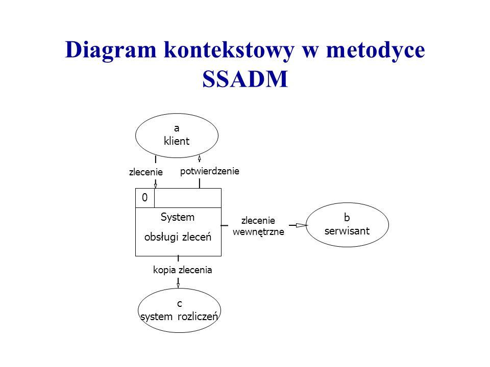 Diagram kontekstowy w metodyce SSADM