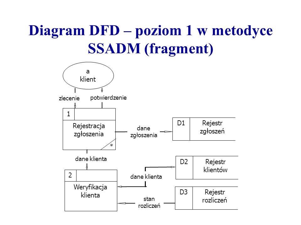 Diagram DFD – poziom 1 w metodyce SSADM (fragment)