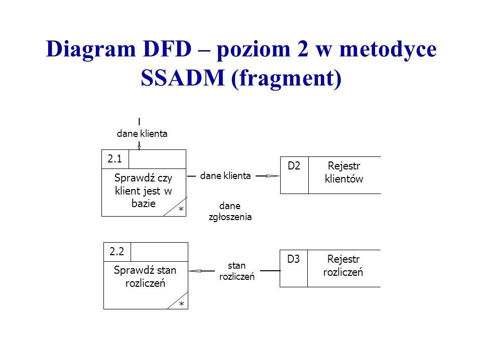 Diagram DFD – poziom 2 w metodyce SSADM (fragment)