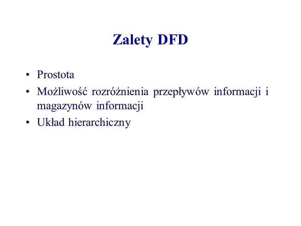 Zalety DFDProstota.Możliwość rozróżnienia przepływów informacji i magazynów informacji.
