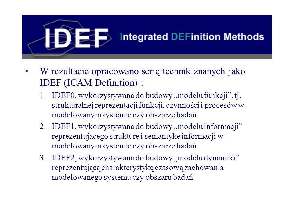 W rezultacie opracowano serię technik znanych jako IDEF (ICAM Definition) :