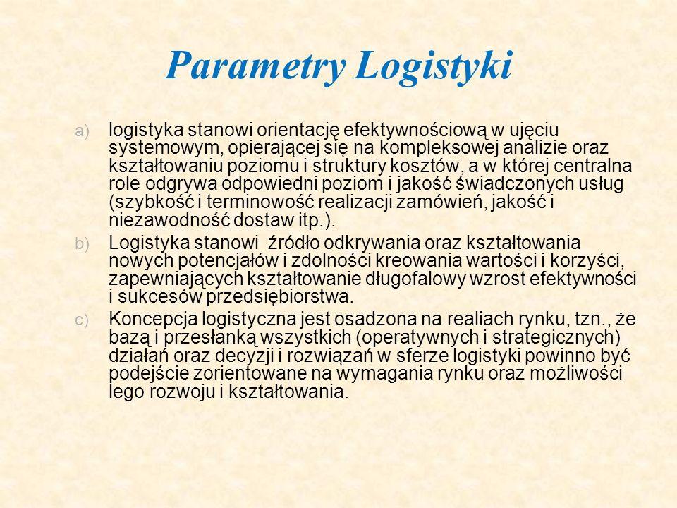 Parametry Logistyki