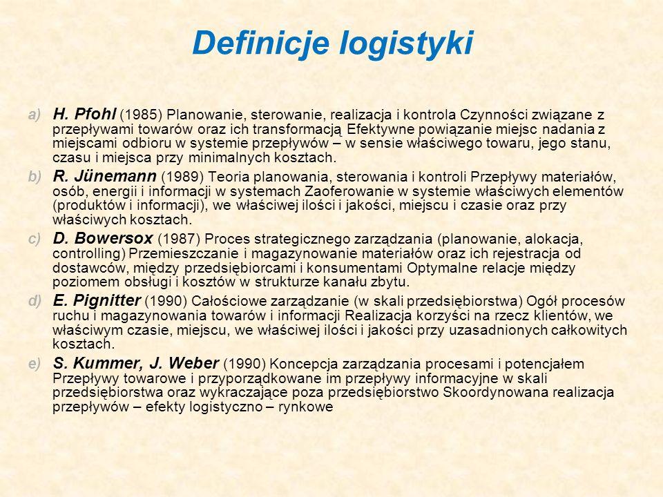 Definicje logistyki
