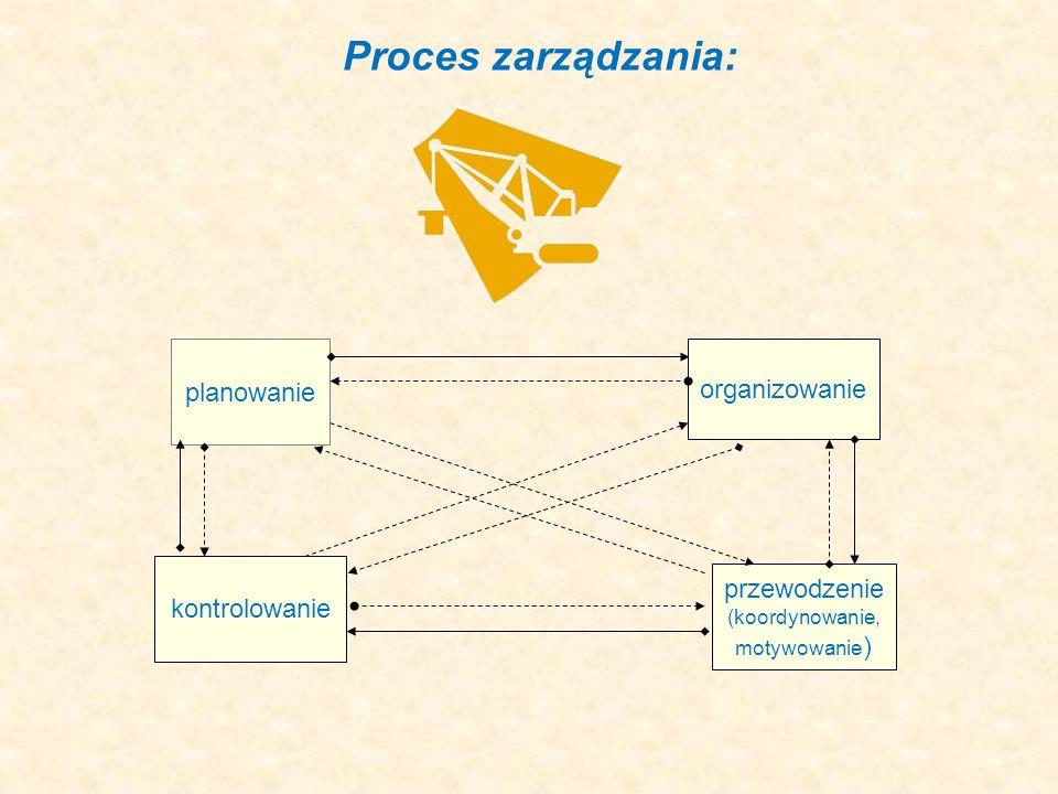 Proces zarządzania: planowanie organizowanie przewodzenie