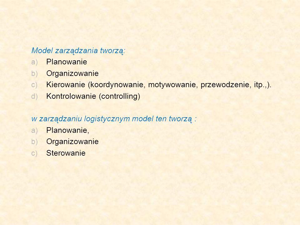 Model zarządzania tworzą: Planowanie Organizowanie