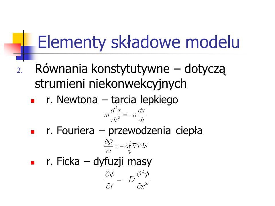 Elementy składowe modelu