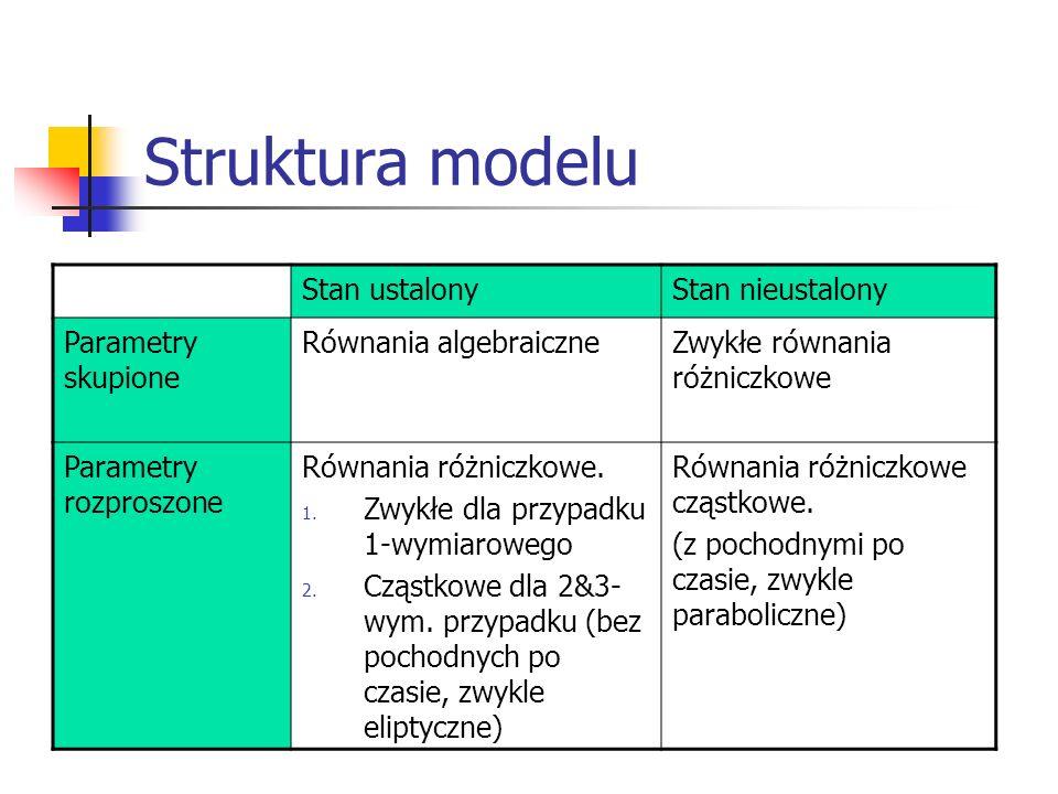 Struktura modelu Stan ustalony Stan nieustalony Parametry skupione