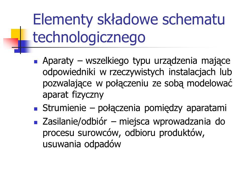 Elementy składowe schematu technologicznego