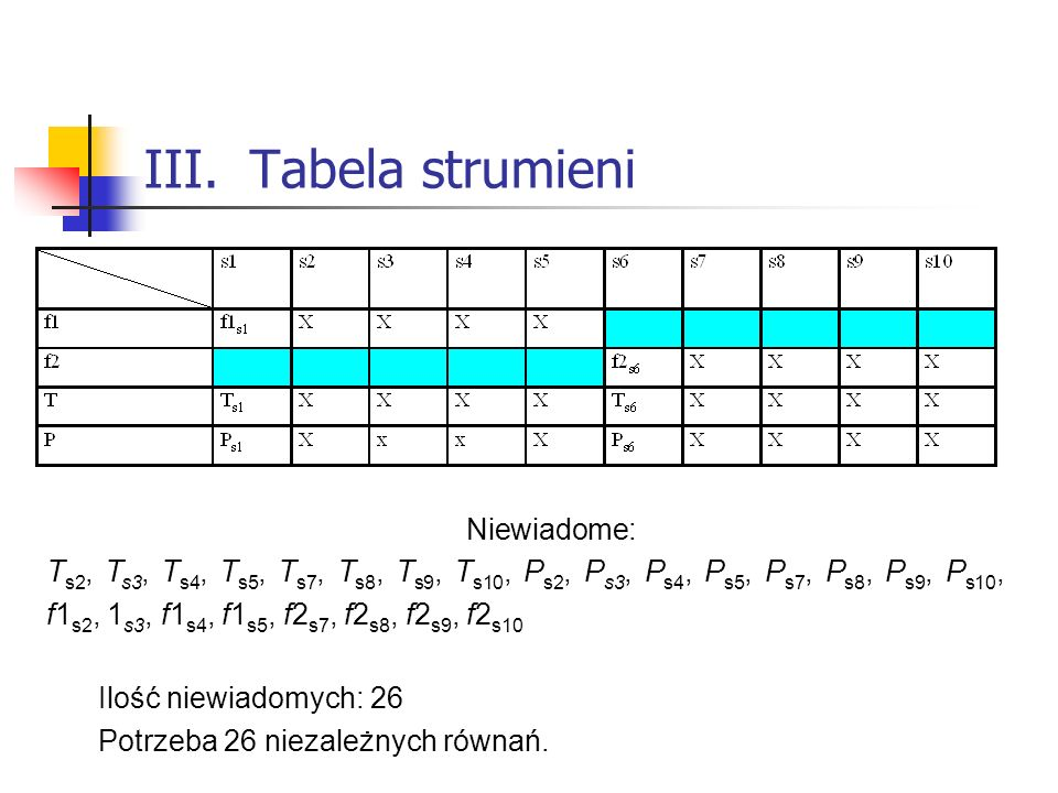 III. Tabela strumieni