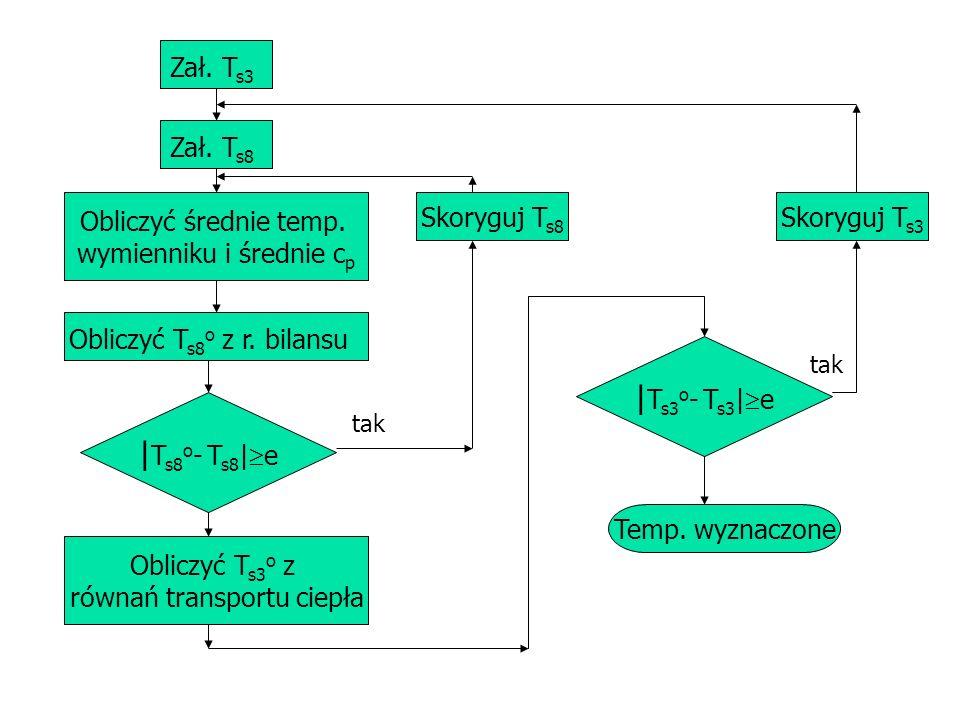 |Ts3o- Ts3|e |Ts8o- Ts8|e Zał. Ts3 Zał. Ts8