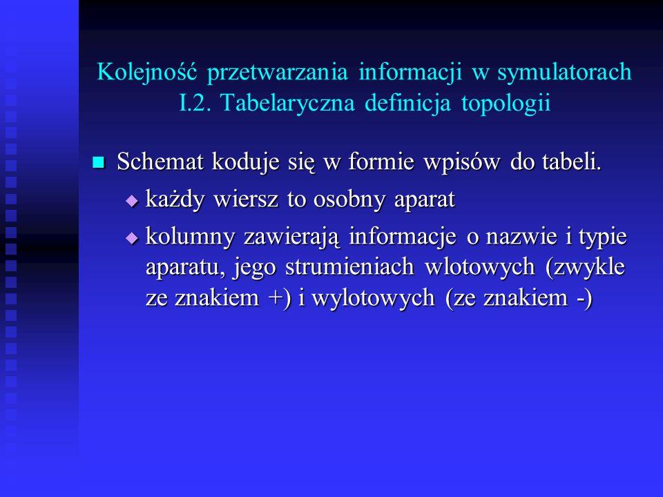 Kolejność przetwarzania informacji w symulatorach I. 2