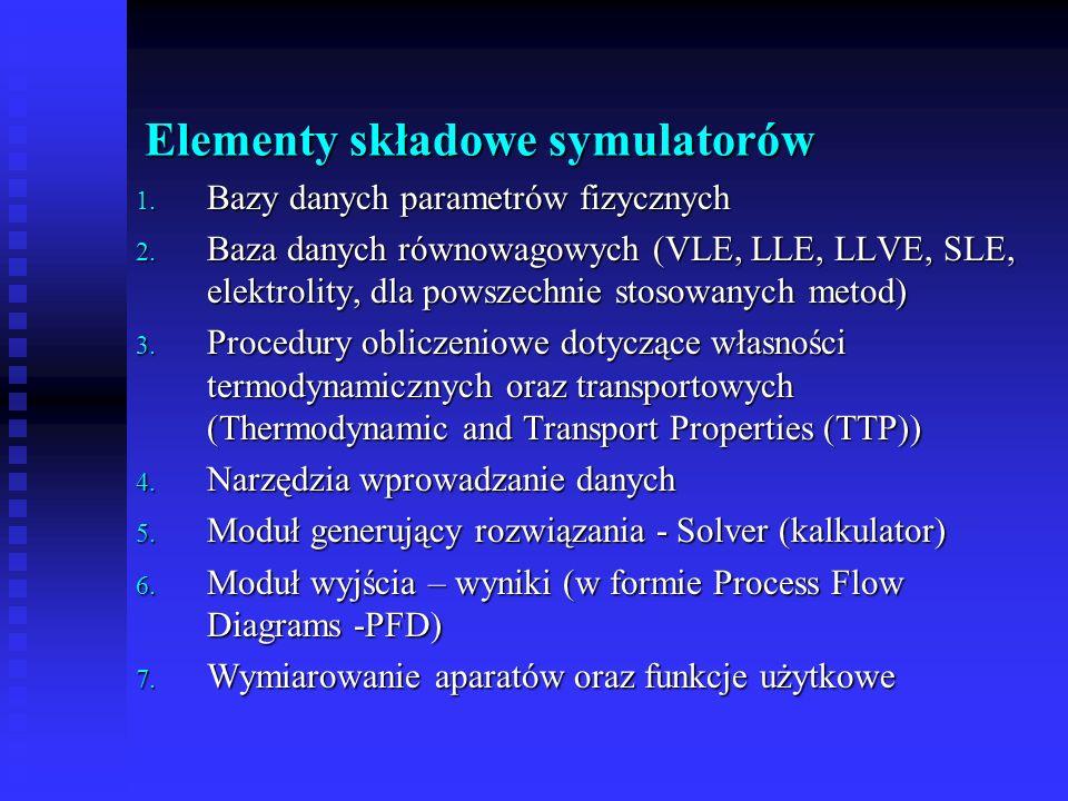 Elementy składowe symulatorów