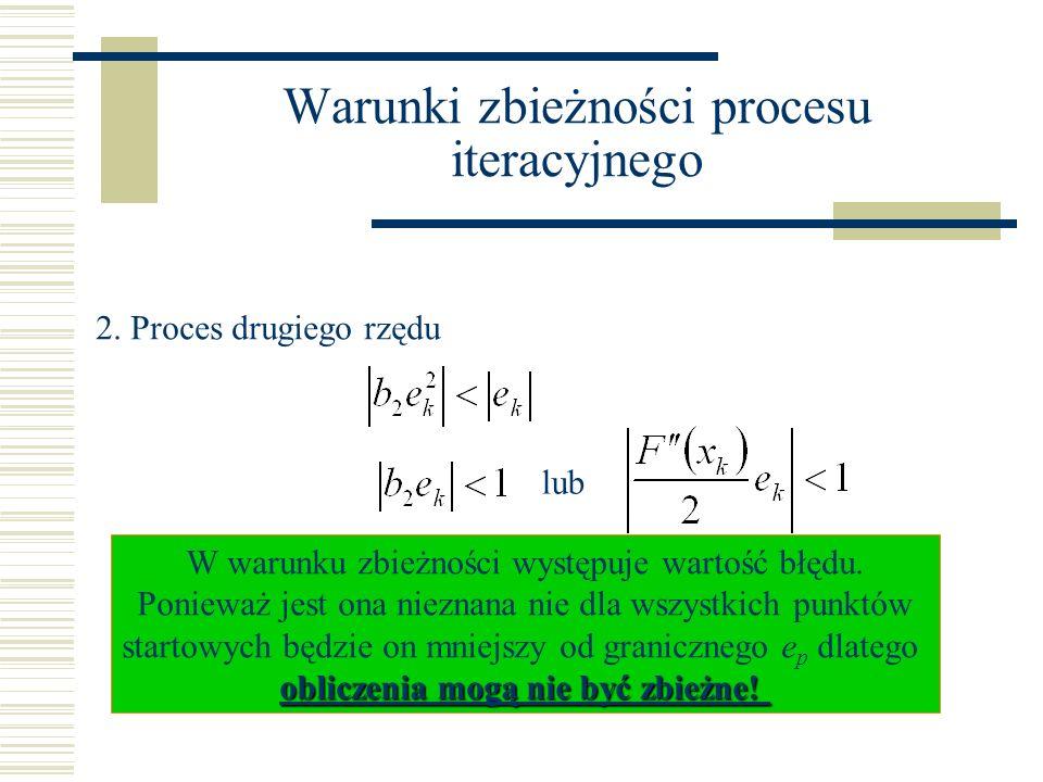Warunki zbieżności procesu iteracyjnego