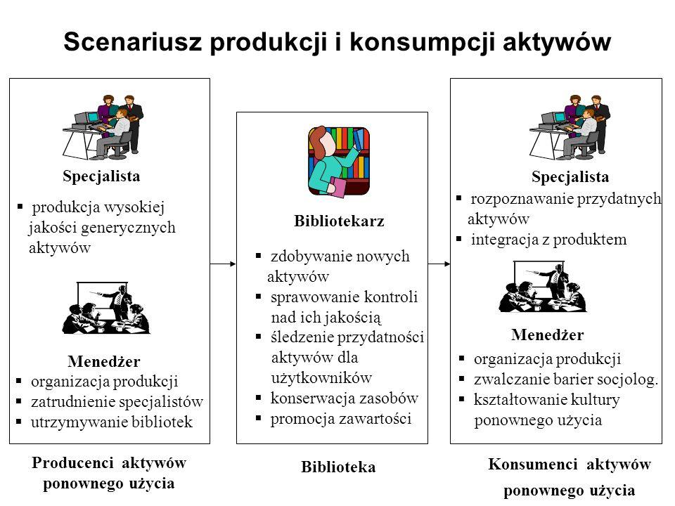 Scenariusz produkcji i konsumpcji aktywów