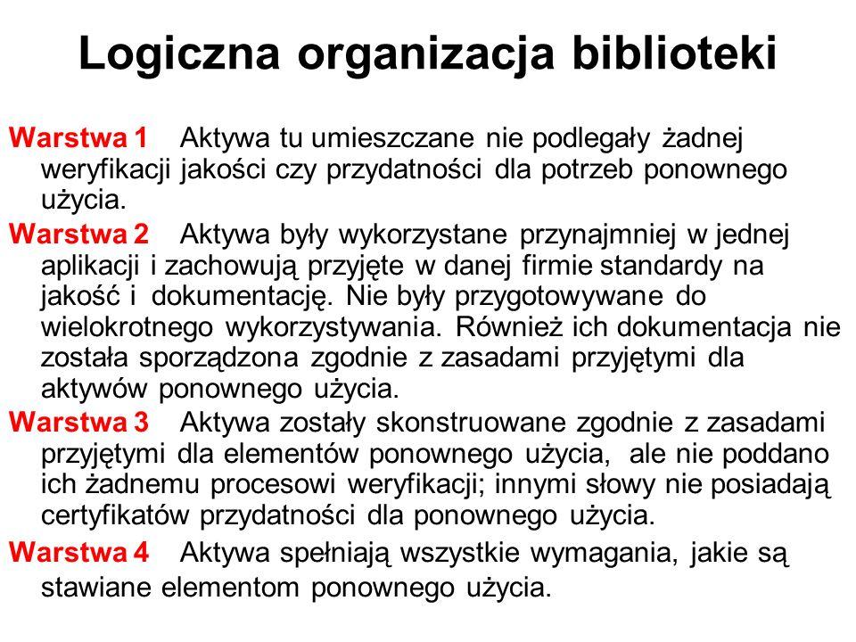 Logiczna organizacja biblioteki