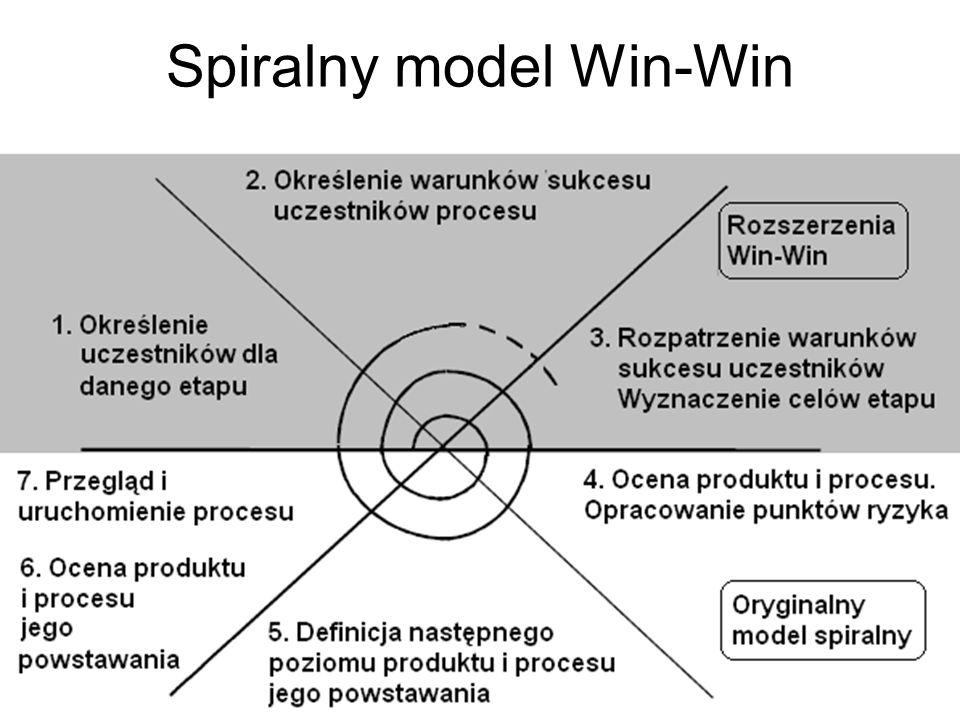 Spiralny model Win-Win