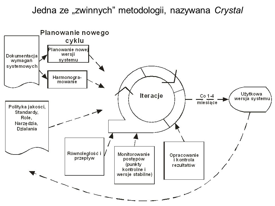 """Jedna ze """"zwinnych metodologii, nazywana Crystal"""