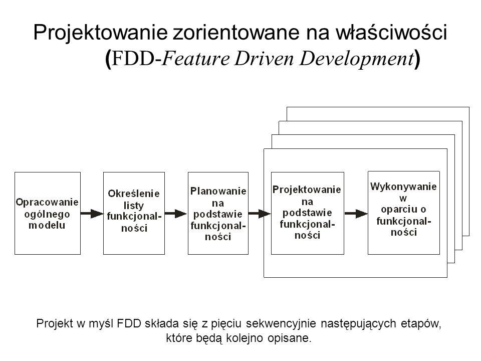 Projektowanie zorientowane na właściwości (FDD-Feature Driven Development)
