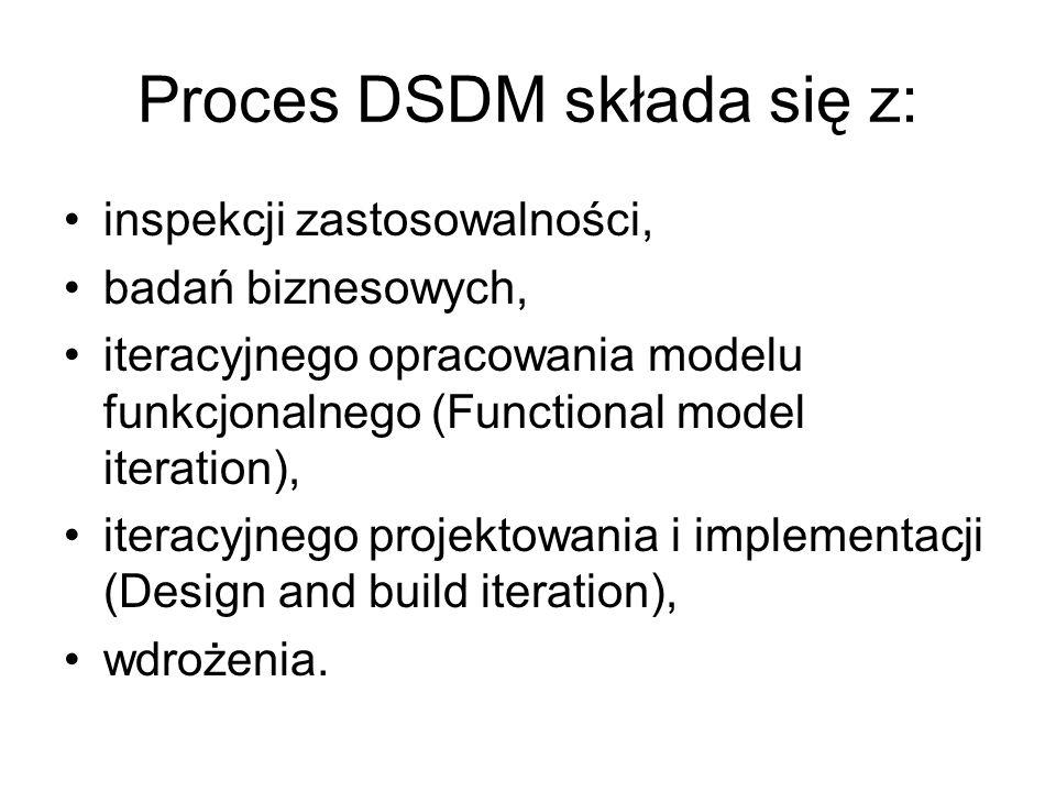 Proces DSDM składa się z:
