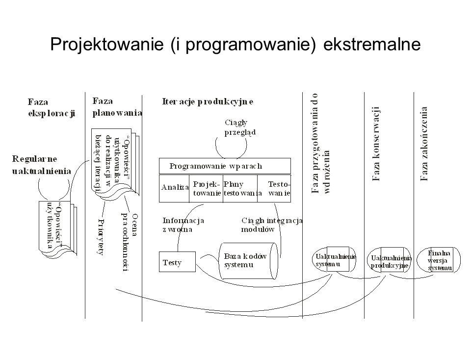 Projektowanie (i programowanie) ekstremalne