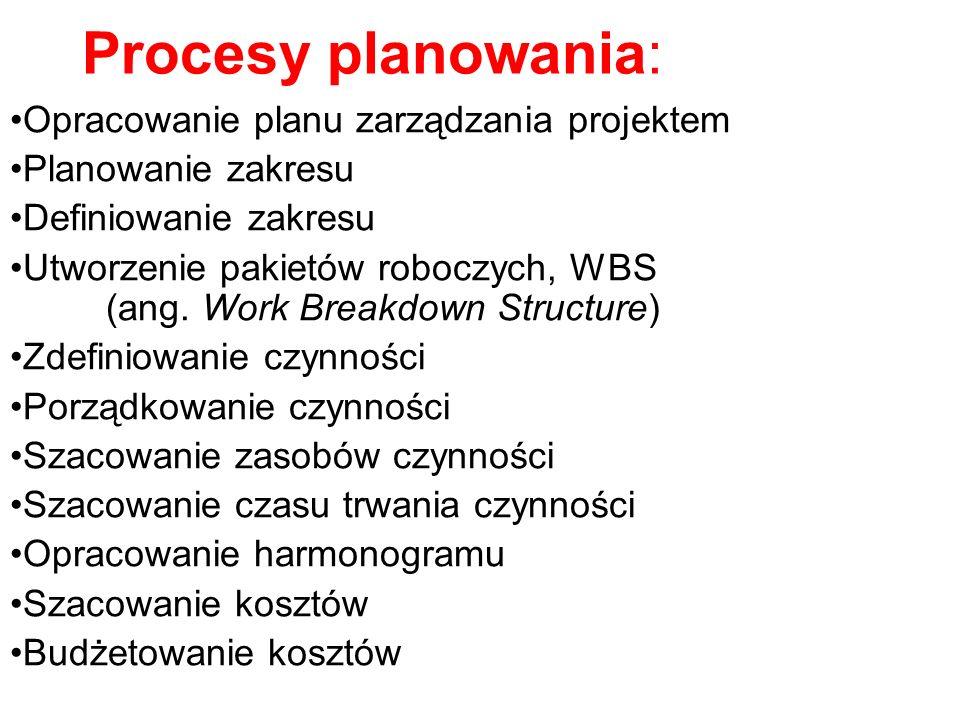 Procesy planowania: Opracowanie planu zarządzania projektem