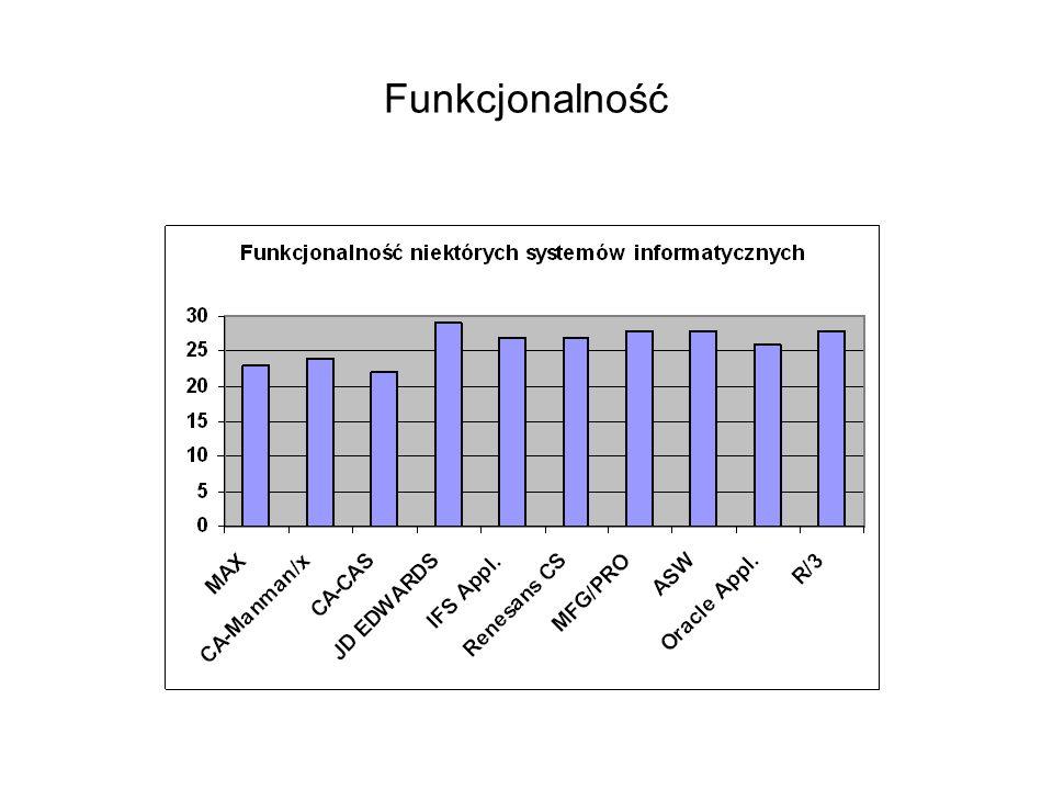 Funkcjonalność
