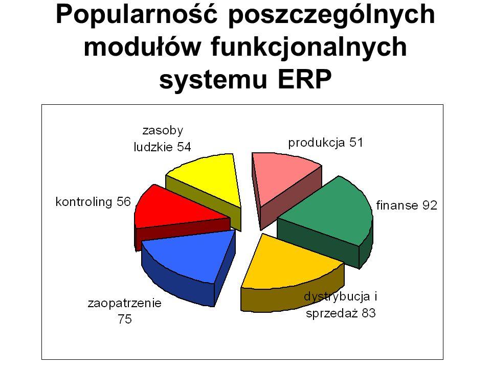 Popularność poszczególnych modułów funkcjonalnych systemu ERP