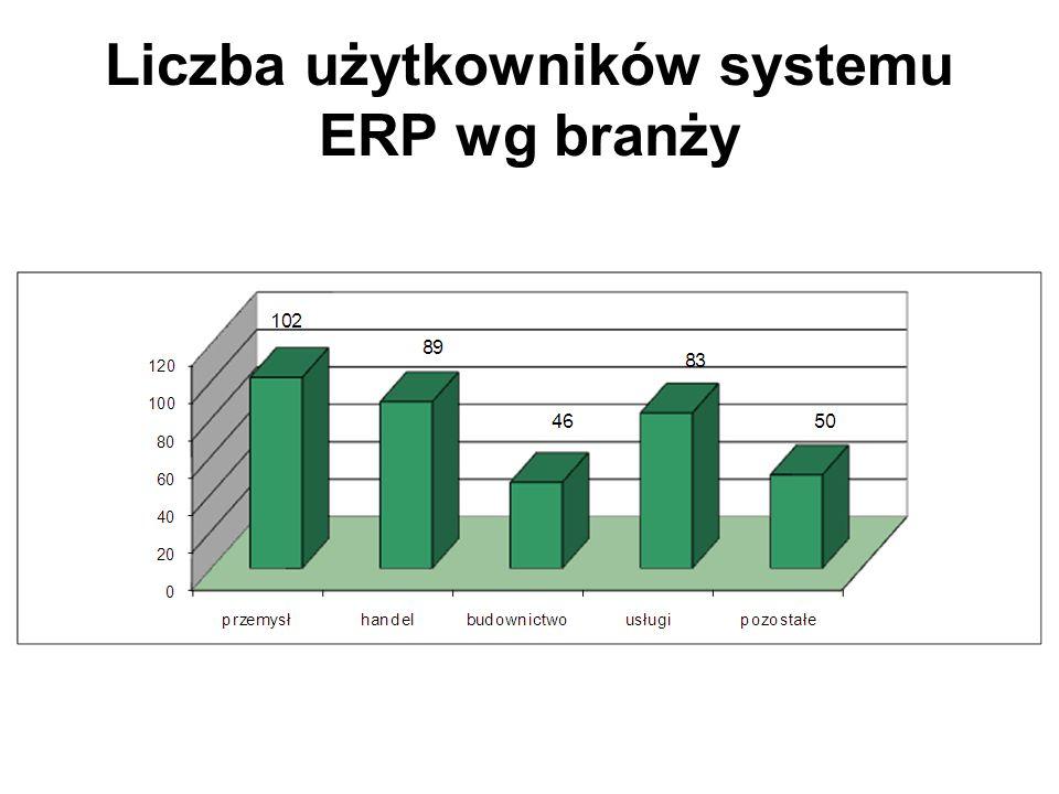 Liczba użytkowników systemu ERP wg branży