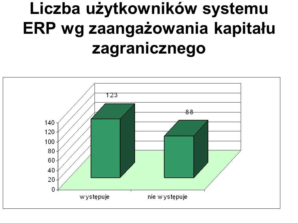 Liczba użytkowników systemu ERP wg zaangażowania kapitału zagranicznego