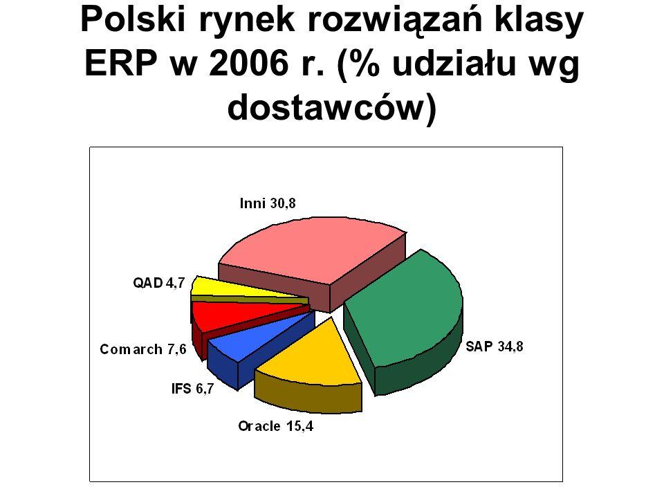 Polski rynek rozwiązań klasy ERP w 2006 r. (% udziału wg dostawców)