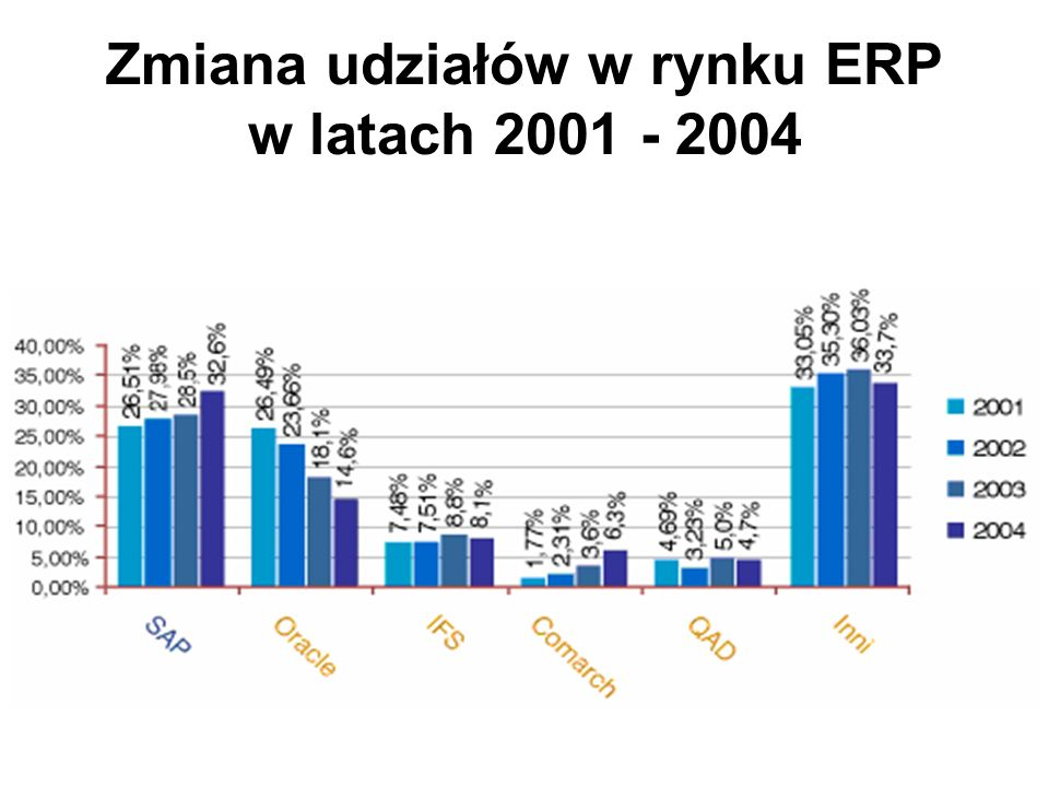 Zmiana udziałów w rynku ERP w latach 2001 - 2004