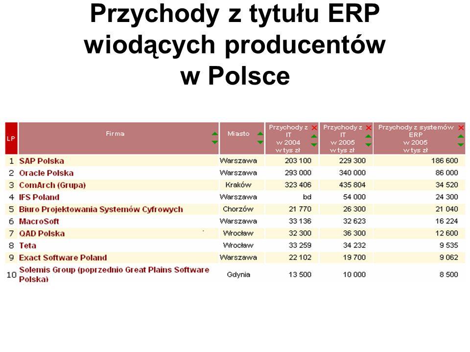 Przychody z tytułu ERP wiodących producentów w Polsce