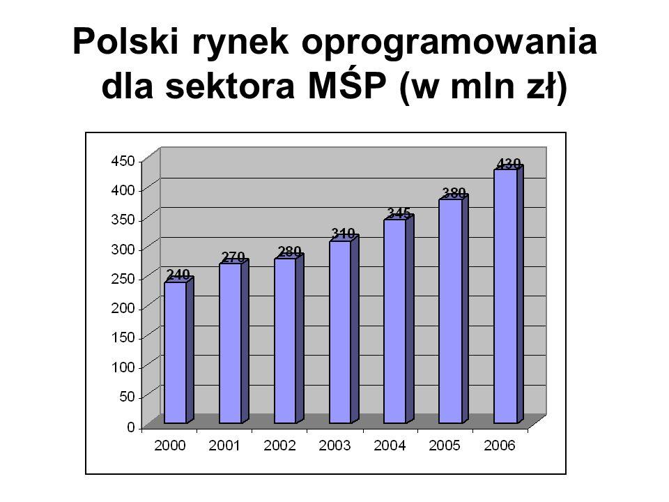 Polski rynek oprogramowania dla sektora MŚP (w mln zł)