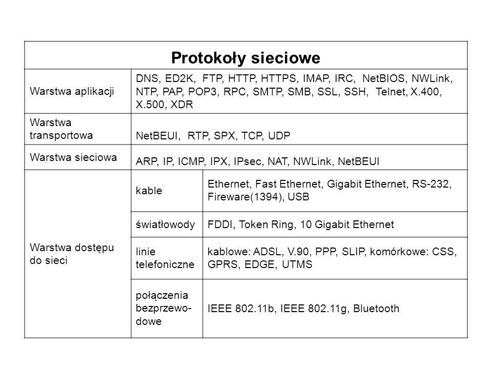 Protokoły sieciowe Warstwa aplikacji