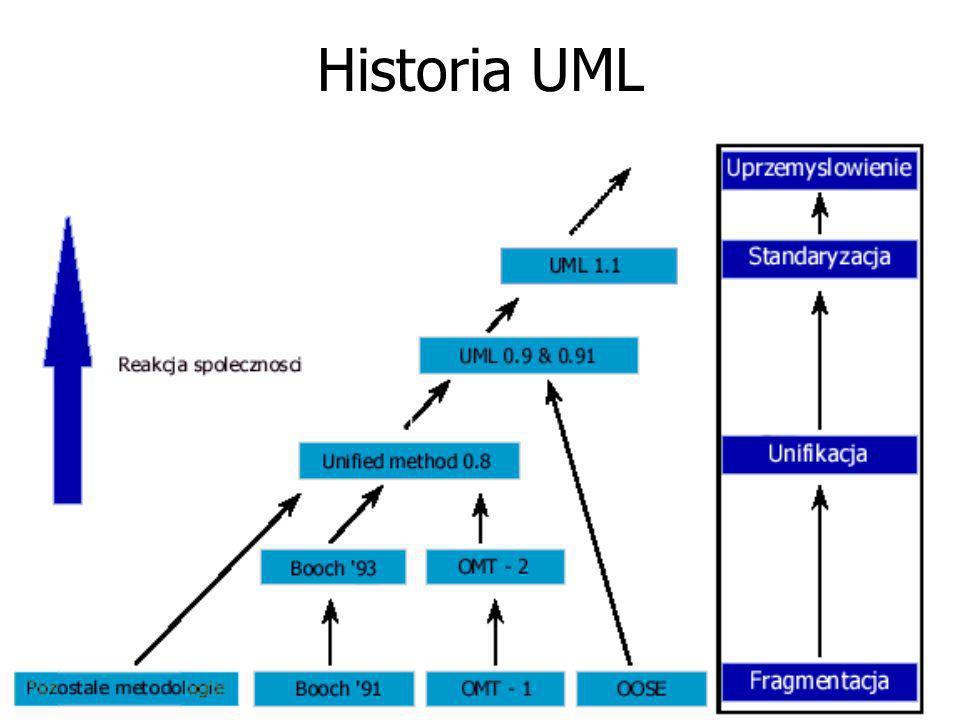 Historia UML