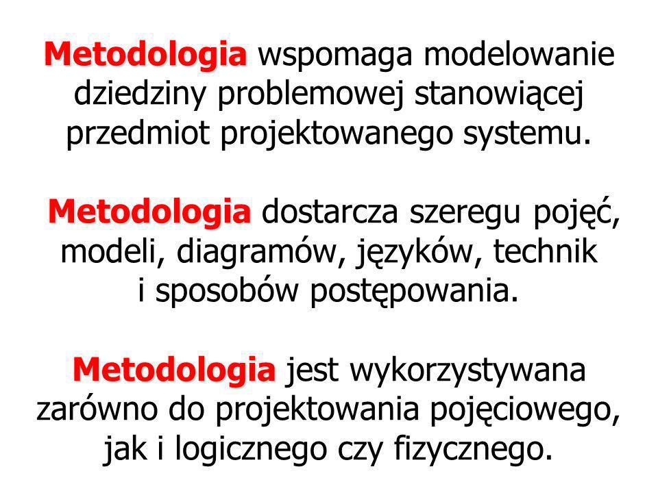 Metodologia wspomaga modelowanie dziedziny problemowej stanowiącej przedmiot projektowanego systemu.