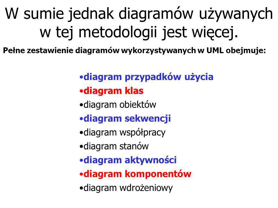 W sumie jednak diagramów używanych w tej metodologii jest więcej.
