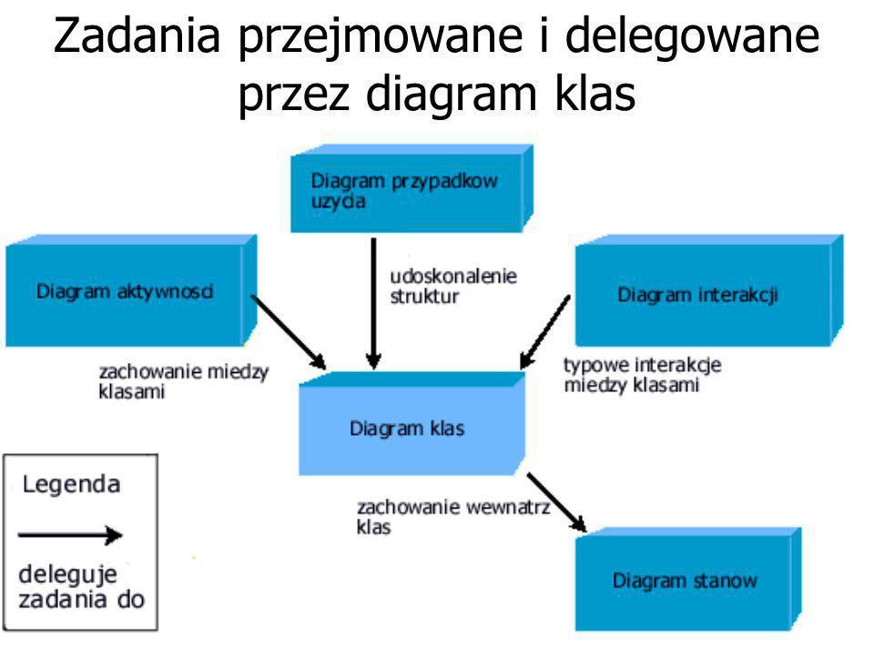 Zadania przejmowane i delegowane przez diagram klas