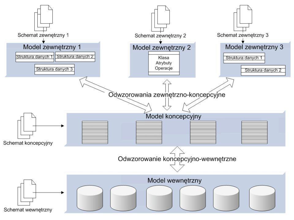 Proces projektowania systemu informatycznego polega na kolejnym tworzeniu i wzajemnym przekształcaniu wielu modeli