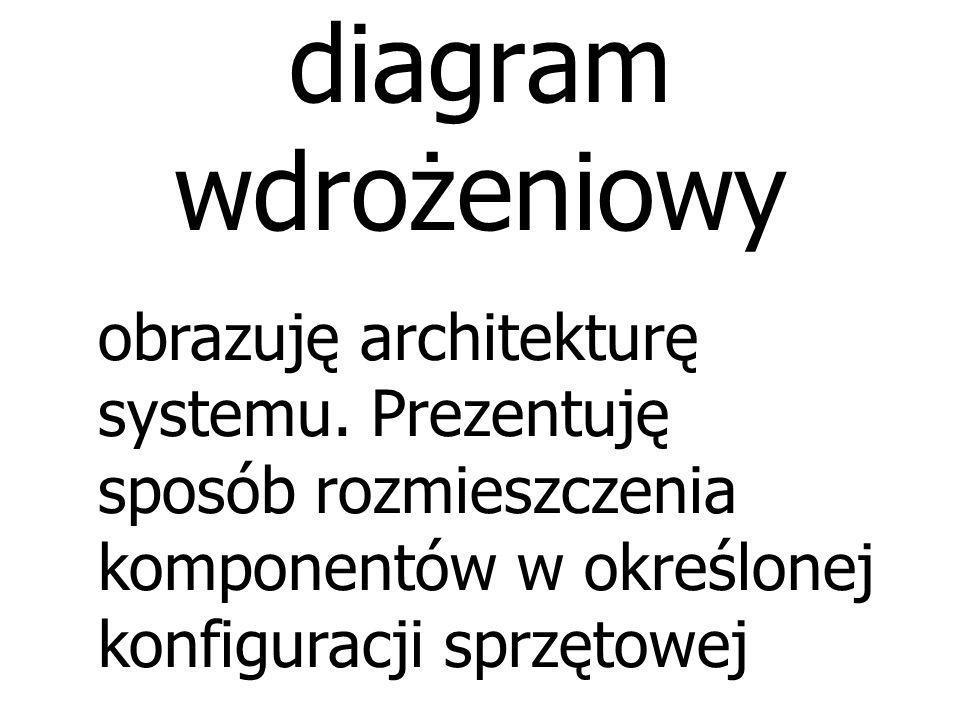 diagram wdrożeniowy obrazuję architekturę systemu.