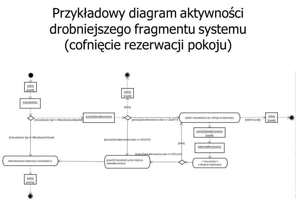 Przykładowy diagram aktywności drobniejszego fragmentu systemu (cofnięcie rezerwacji pokoju)