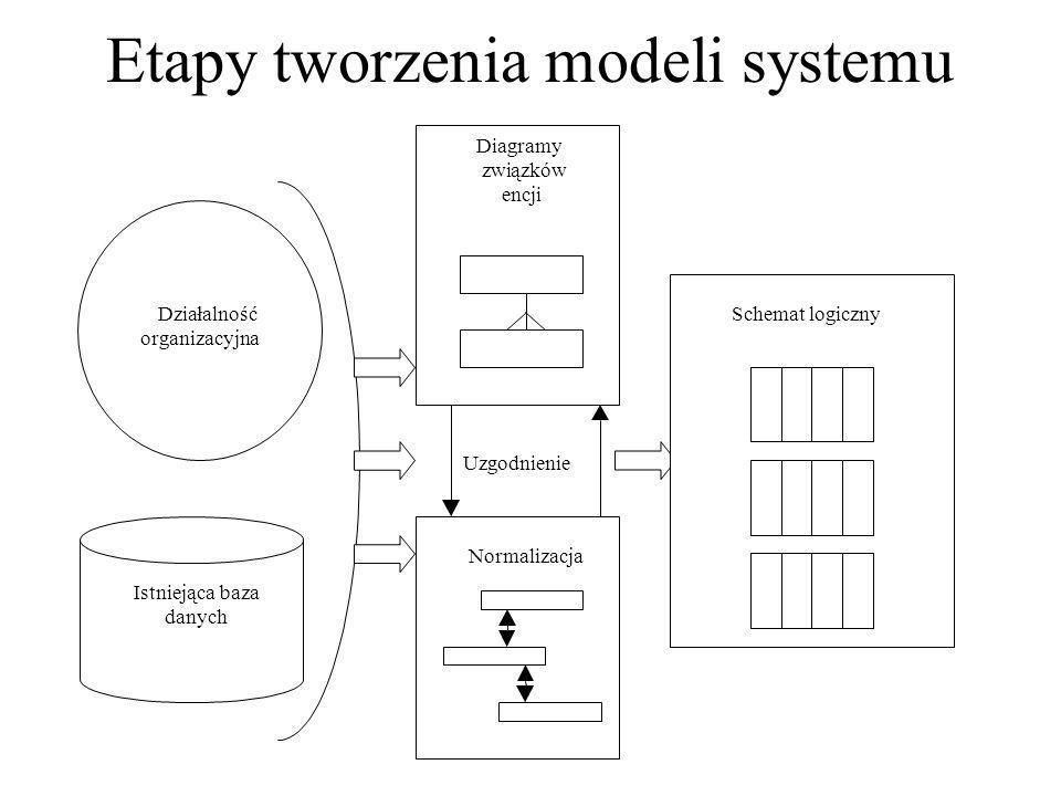 Etapy tworzenia modeli systemu