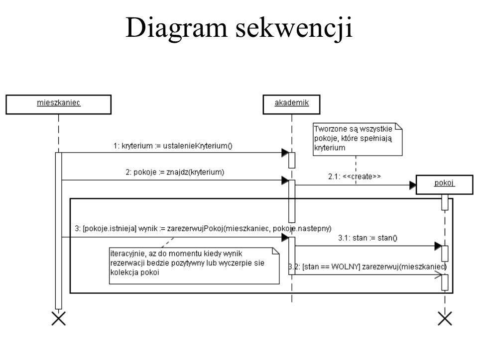 Diagram sekwencji